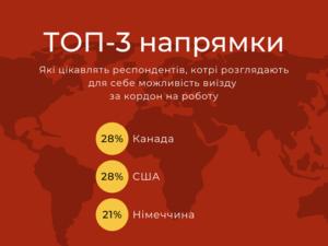 Стало відомо, куди й чому їдуть працювати українці за кордон