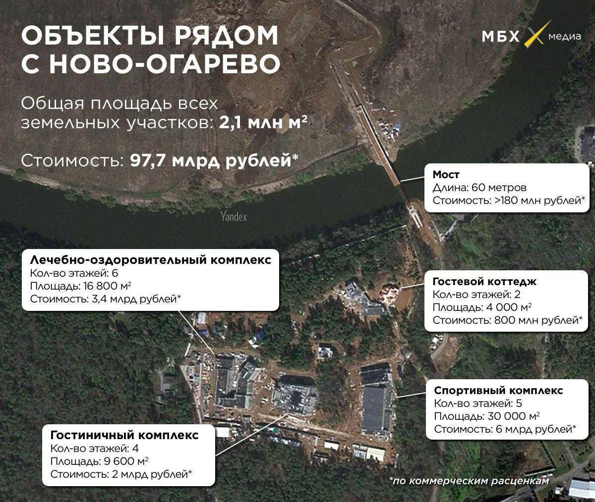 Путин-мост и VIP-лечебница: в России тайно строят загородный комплекс почти за миллиард долларов – СМИ