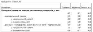 Украинские банки изменили ставки по гривневым депозитам